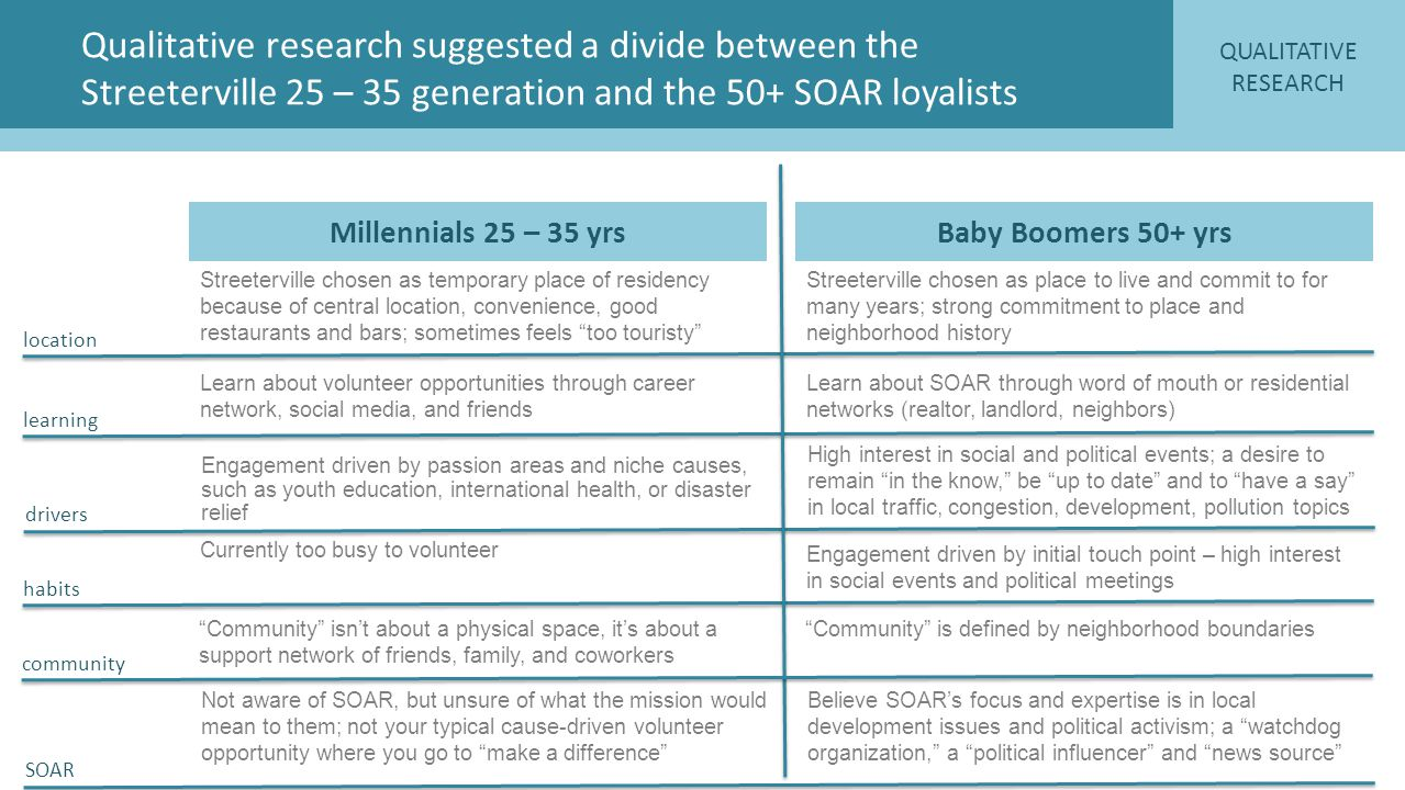 Qualitative research suggested a divide between the Streeterville 25 – 35 generation and the 50+ SOAR loyalists