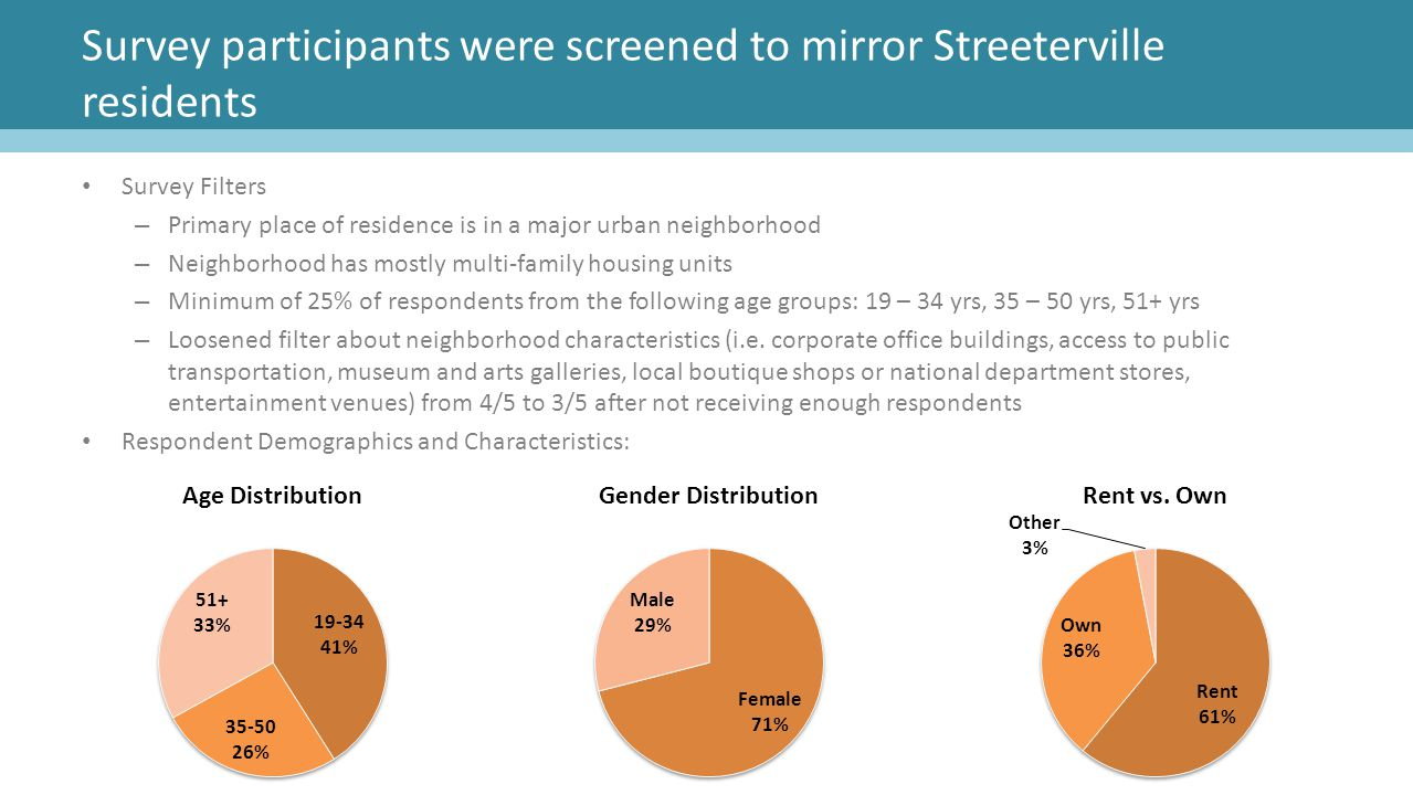 Survey participants were screened to mirror Streeterville residents