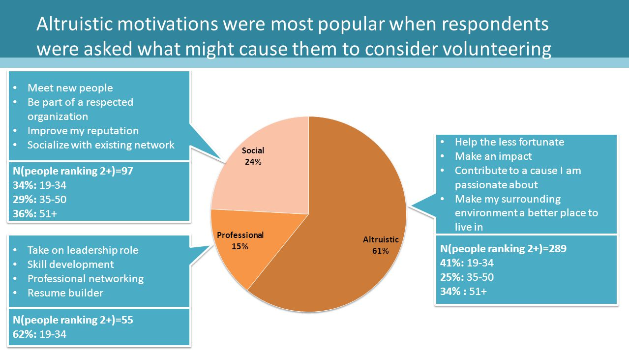 Altruistic motivations were most popular when respondents were asked what might cause them to consider volunteering