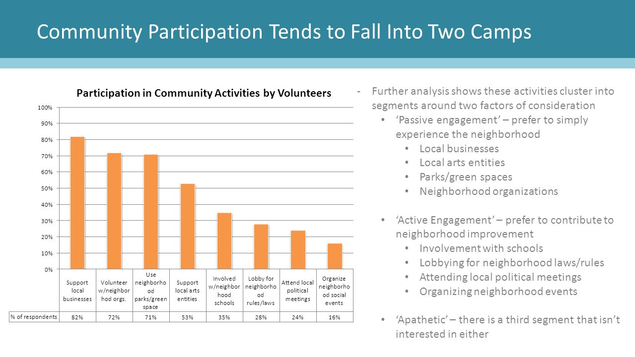 Community Participation Tends to Fall Into Two Camps