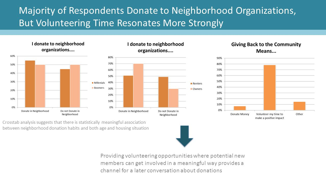 Majority of Respondents Donate to Neighborhood Organizations, But Volunteering Time Resonates More Strongly