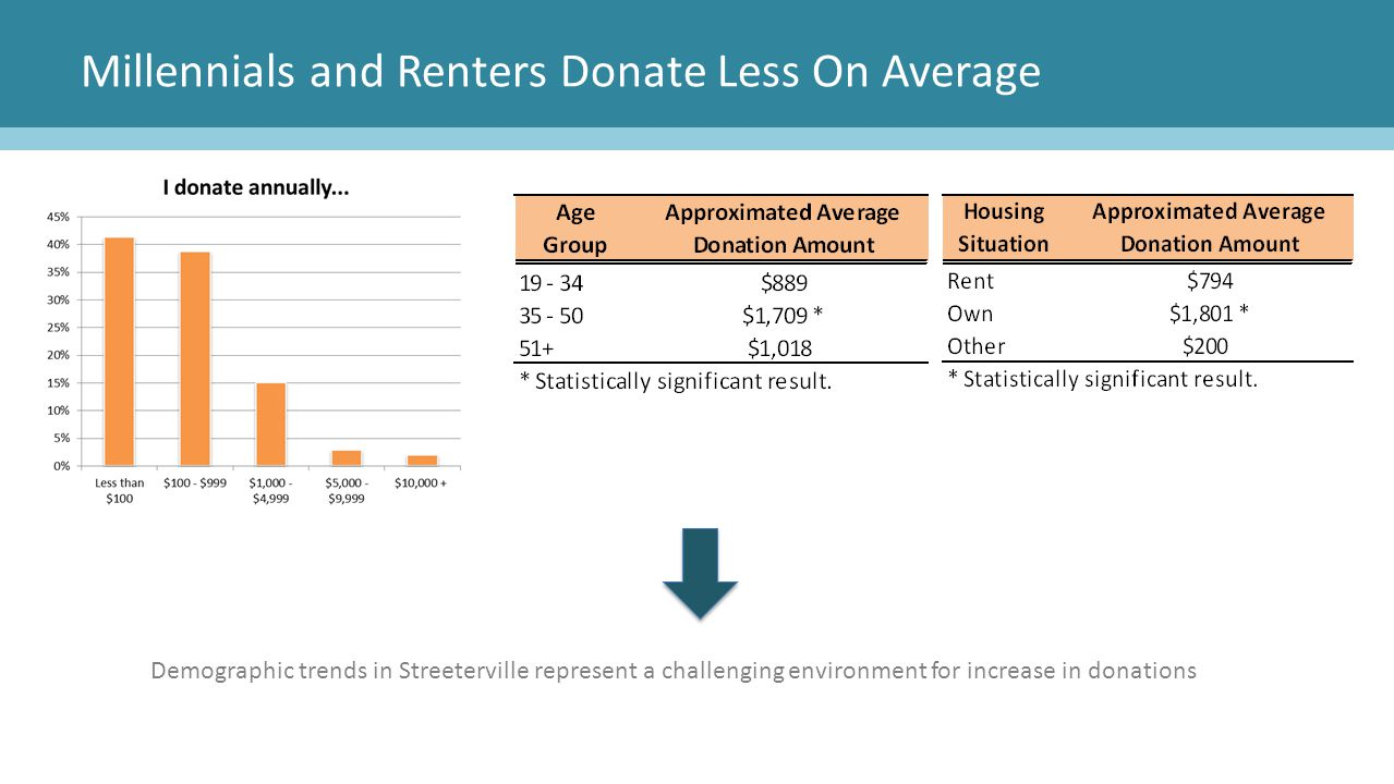 Millennials and Renters Donate Less On Average