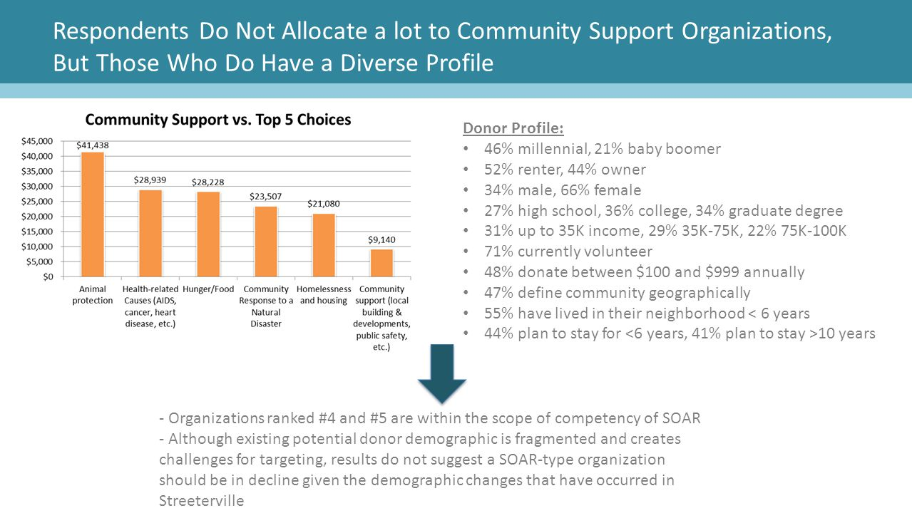 Respondents Do Not Allocate a lot to Community Support Organizations, But Those Who Do Have a Diverse Profile