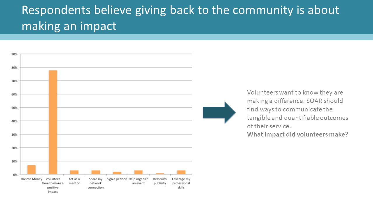Respondents believe giving back to the community is about making an impact