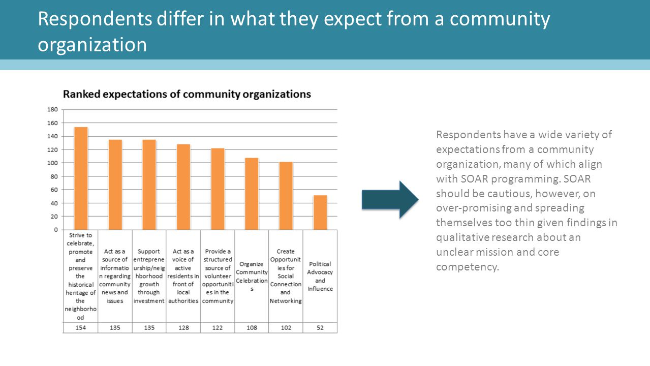 Respondents differ in what they expect from a community organization