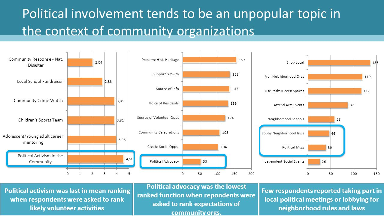 Political involvement tends to be an unpopular topic in the context of community organizations