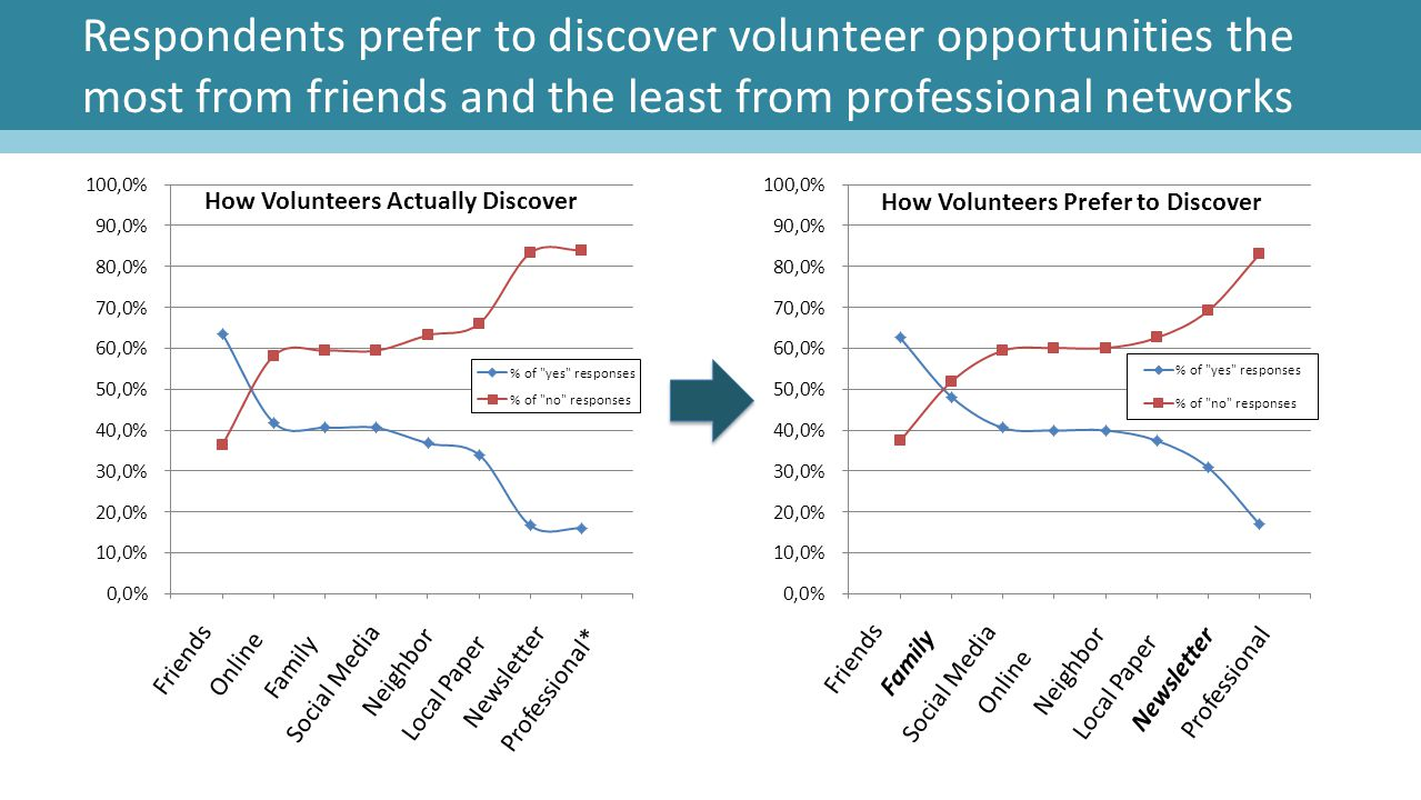 Respondents prefer to discover volunteer opportunities the most from friends and the least from professional networks