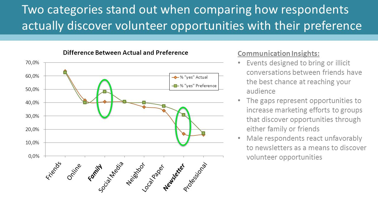 Two categories stand out when comparing how respondents actually discover volunteer opportunities with their preference