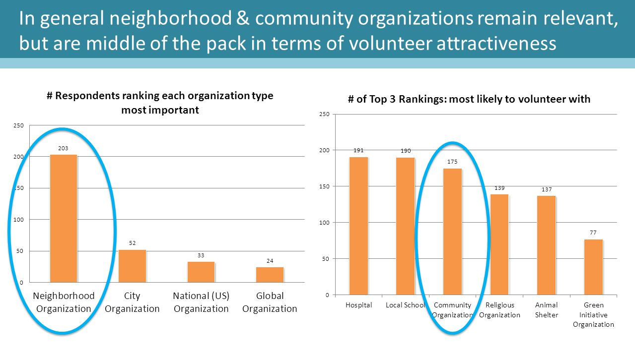 In general neighborhood & community organizations remain relevant, but are middle of the pack in terms of volunteer attractiveness