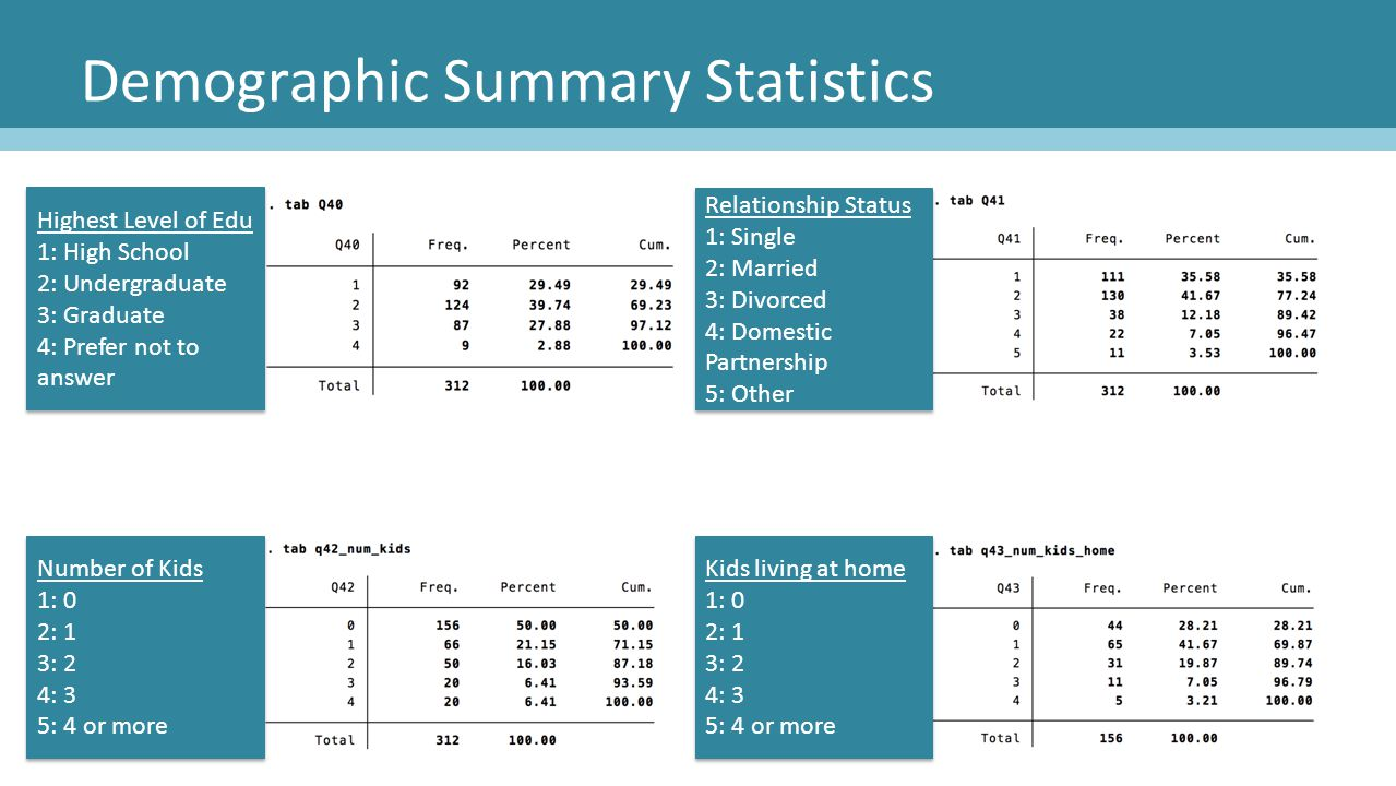 Demographic Summary Statistics