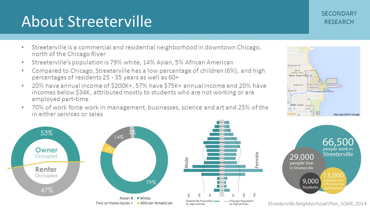 About Streeterville SECONDARY RESEARCH