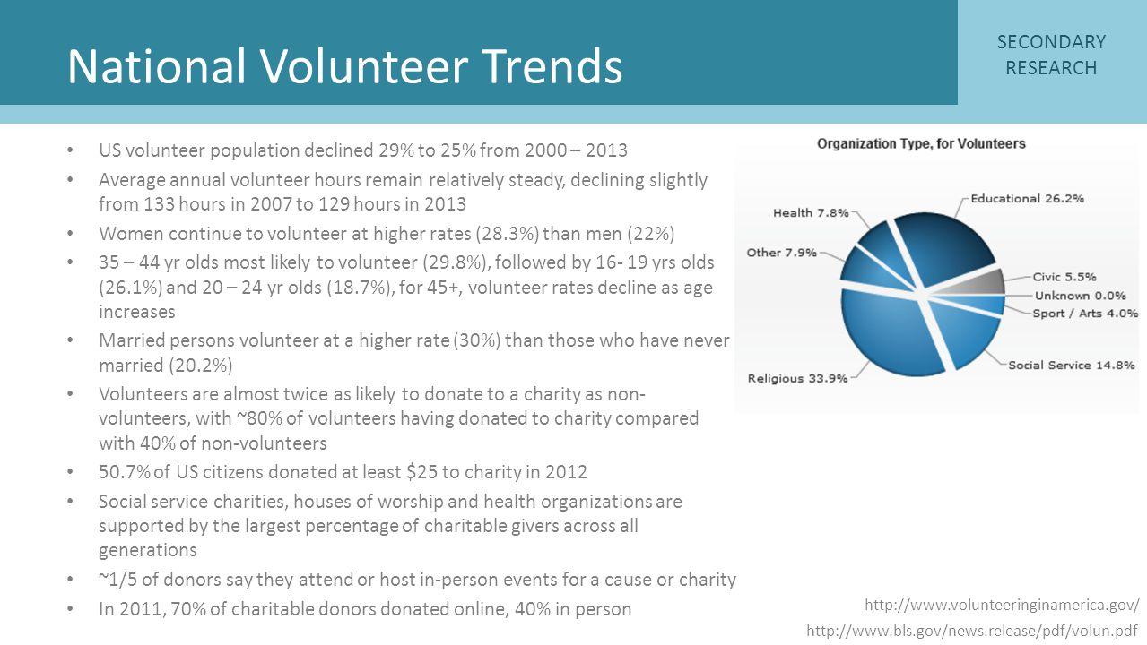 National Volunteer Trends
