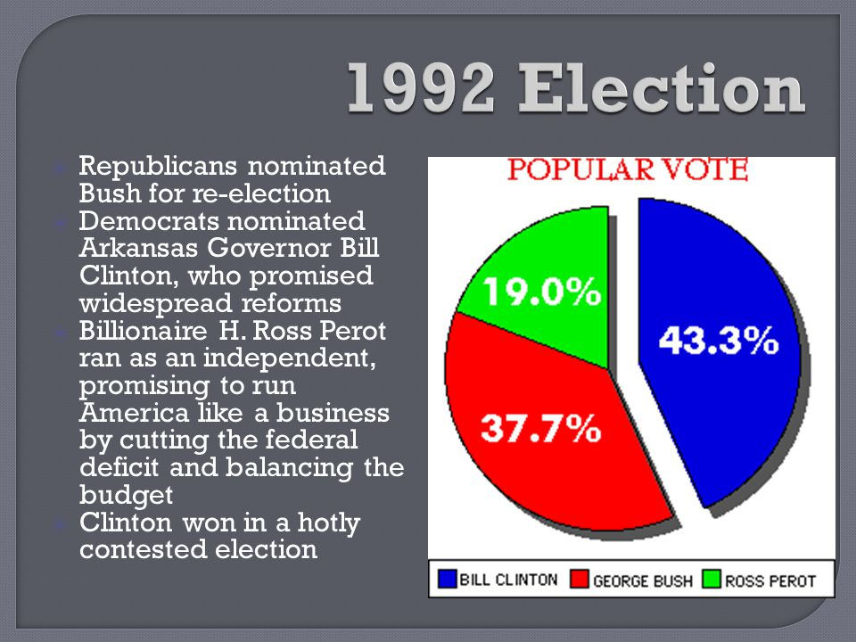 1992 Election Republicans nominated Bush for re-election