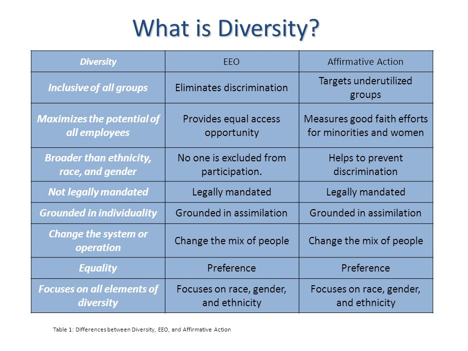 What is Diversity Inclusive of all groups Eliminates discrimination