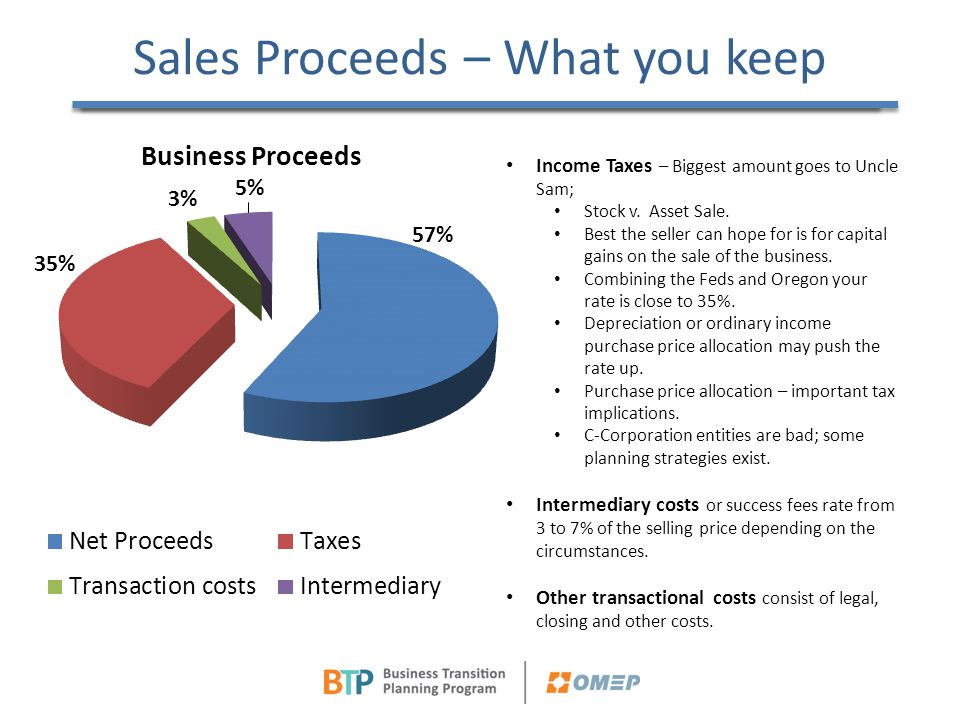 Sales Proceeds – What you keep