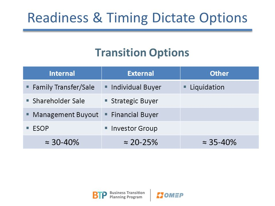 Readiness & Timing Dictate Options