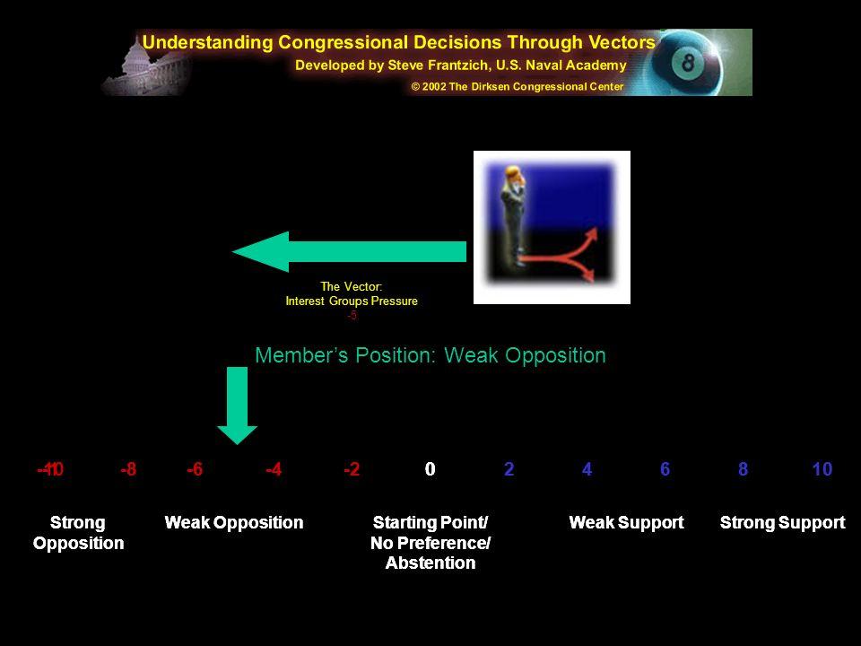 Member's Position: Weak Opposition