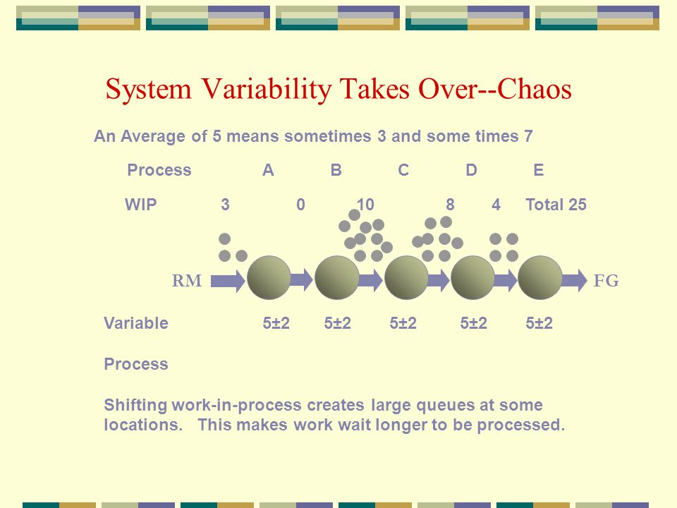 System Variability Takes Over--Chaos