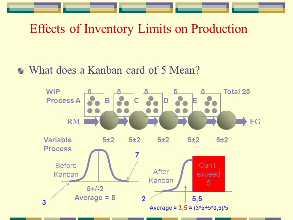 Effects of Inventory Limits on Production