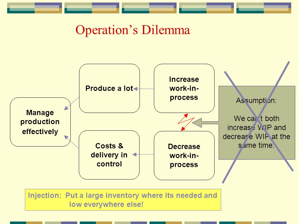 Operation's Dilemma Increase work-in- process Produce a lot