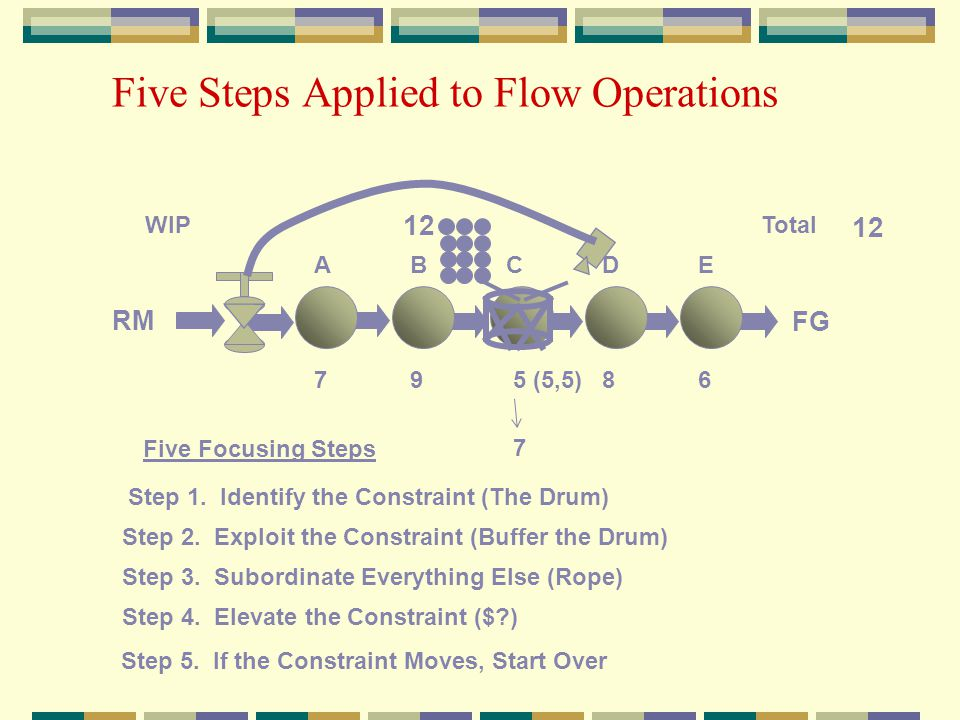 Five Steps Applied to Flow Operations