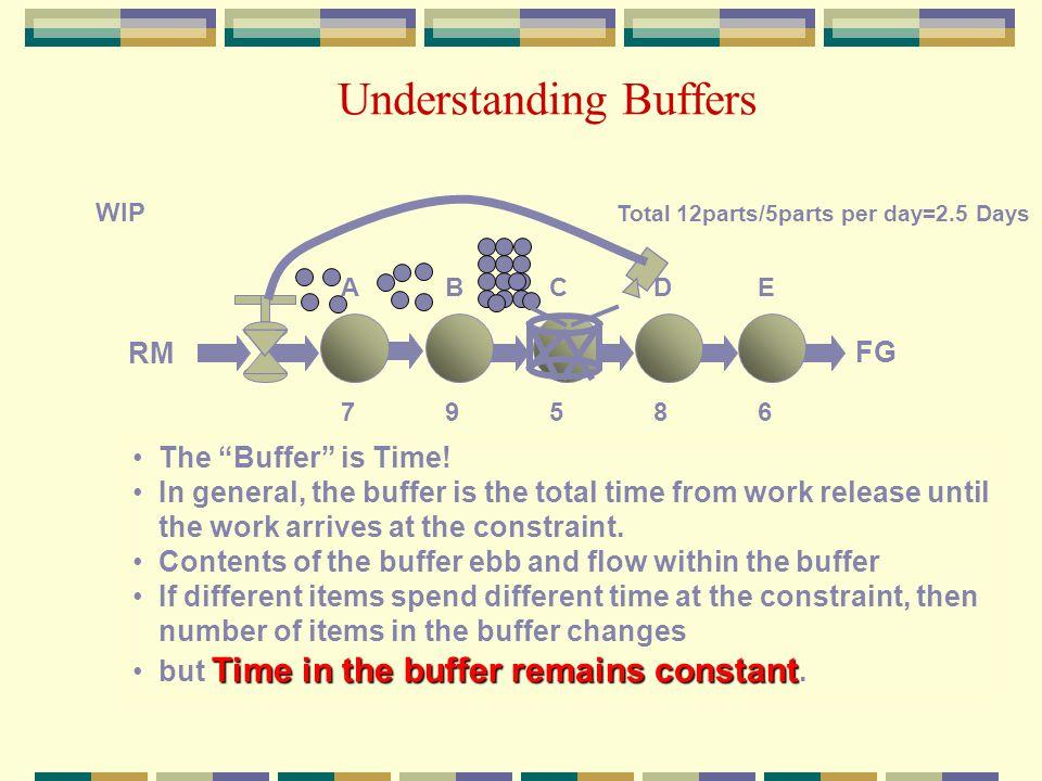 Understanding Buffers