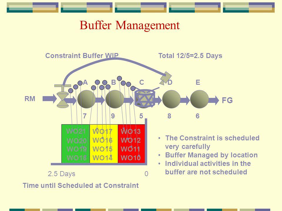 Buffer Management FG Constraint Buffer WIP Total 12/5=2.5 Days