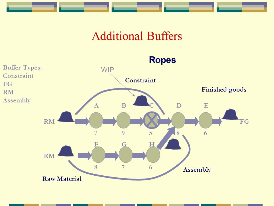 Additional Buffers Ropes Buffer Types: Constraint FG RM Assembly WIP