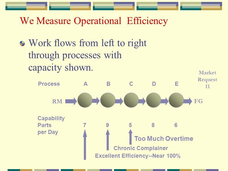 We Measure Operational Efficiency