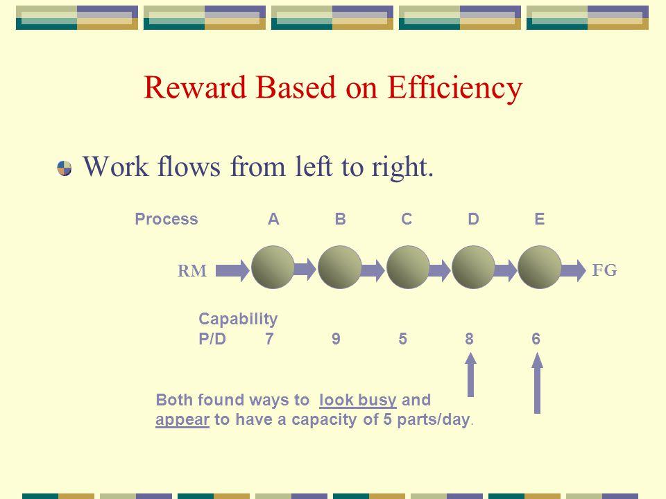 Reward Based on Efficiency
