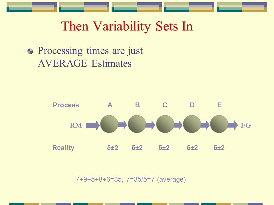 Then Variability Sets In