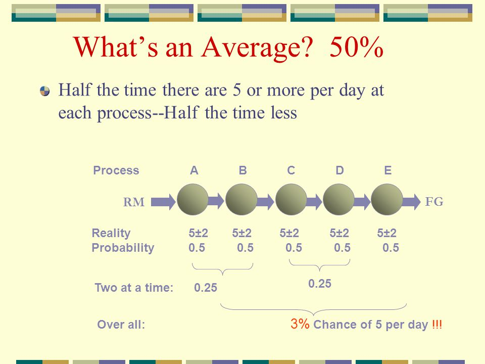 Over all: 3% Chance of 5 per day !!!