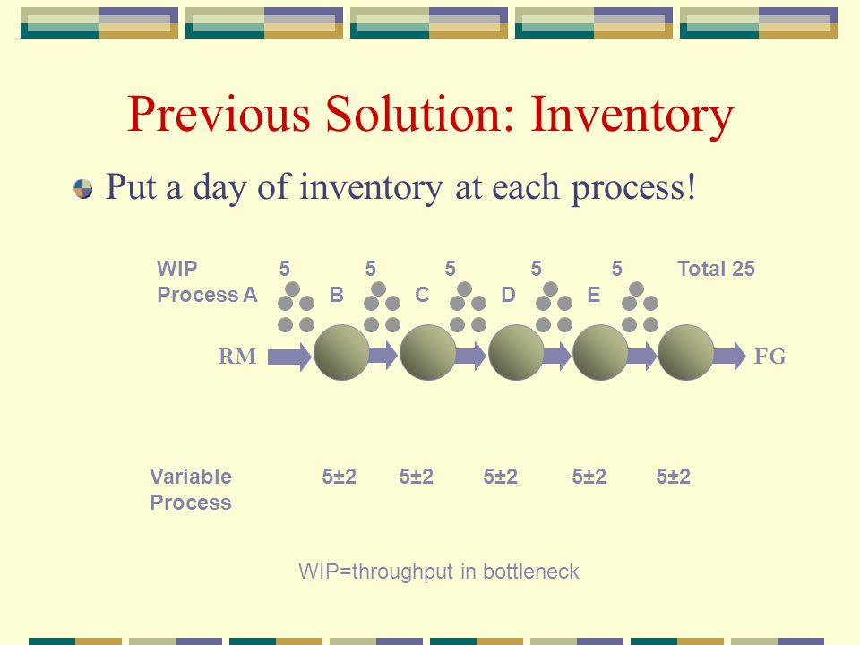 Previous Solution: Inventory