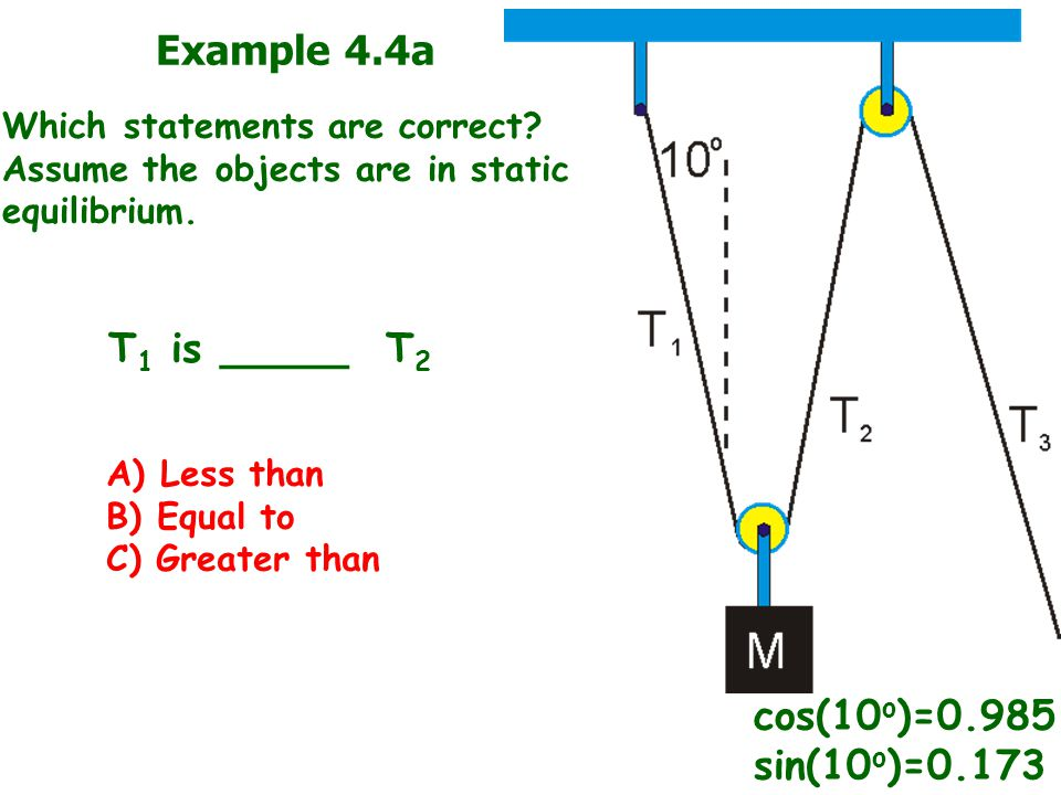 Example 4.4a T1 is _____ T2 cos(10o)=0.985 sin(10o)=0.173