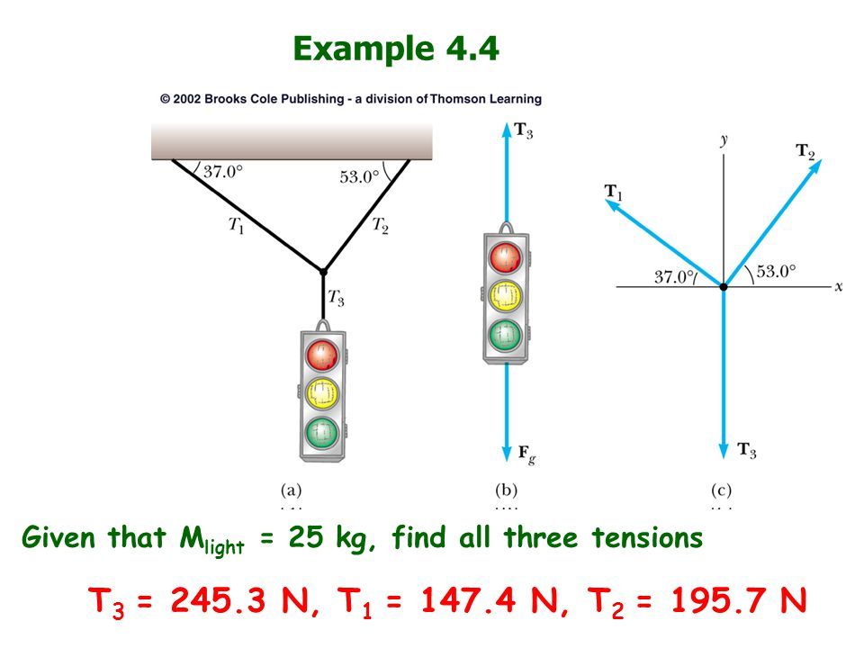Example 4.4 Given that Mlight = 25 kg, find all three tensions.