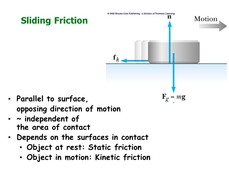 Sliding Friction Parallel to surface, opposing direction of motion