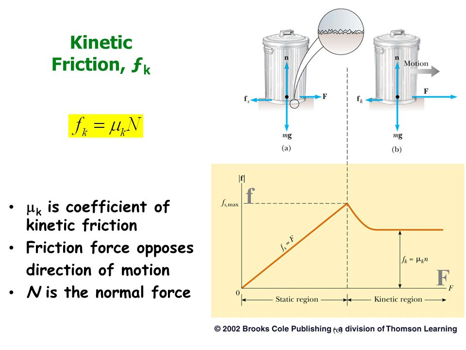 f F Kinetic Friction, ƒk mk is coefficient of kinetic friction