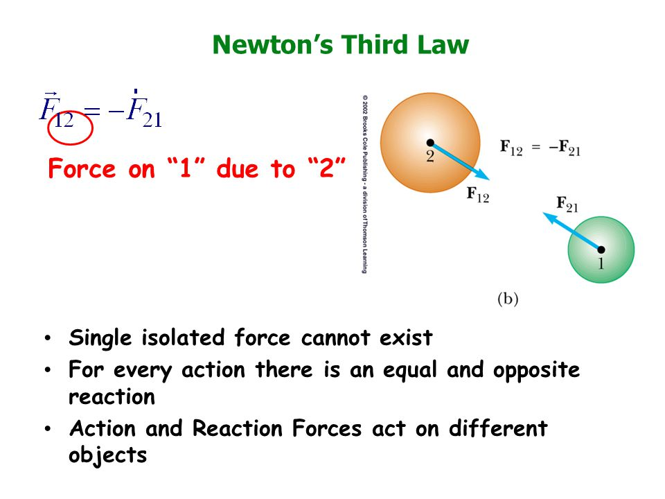 Newton's Third Law Force on 1 due to 2