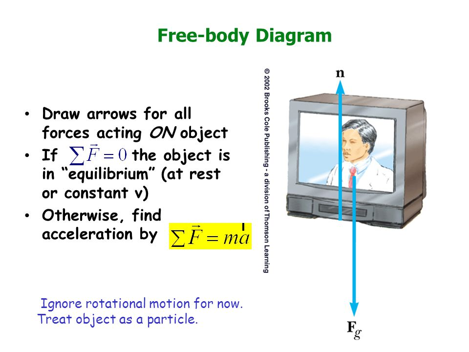 Free-body Diagram Draw arrows for all forces acting ON object