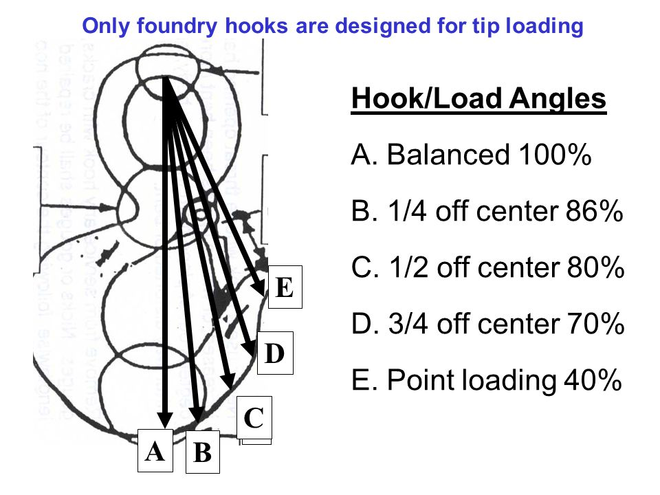 Only foundry hooks are designed for tip loading
