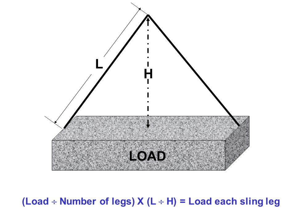 (Load  Number of legs) X (L  H) = Load each sling leg