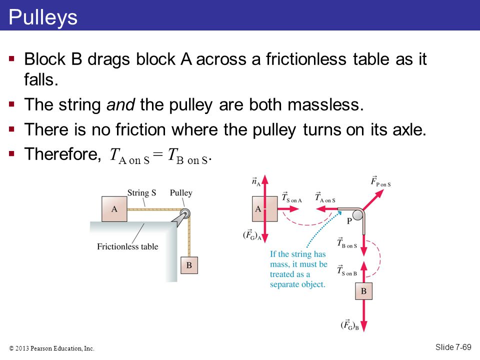 Pulleys Block B drags block A across a frictionless table as it falls.