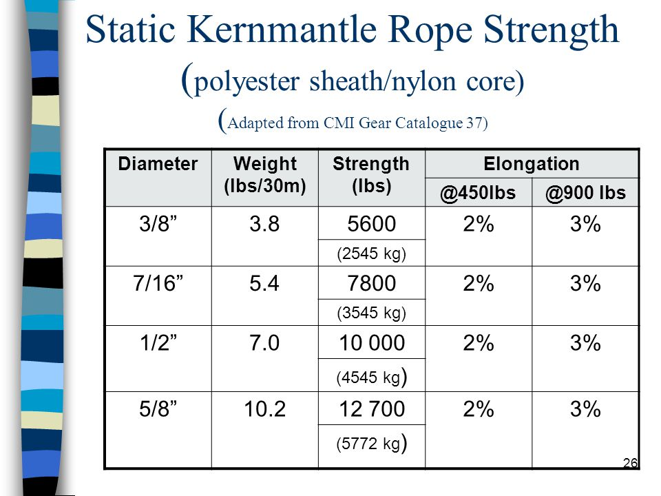 Static Kernmantle Rope Strength (polyester sheath/nylon core) (Adapted from CMI Gear Catalogue 37)