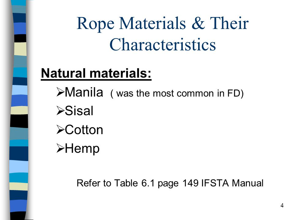 Rope Materials & Their Characteristics