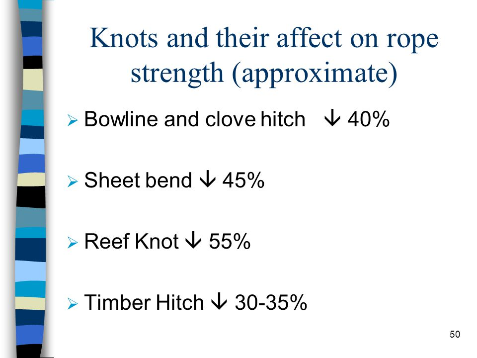Knots and their affect on rope strength (approximate)