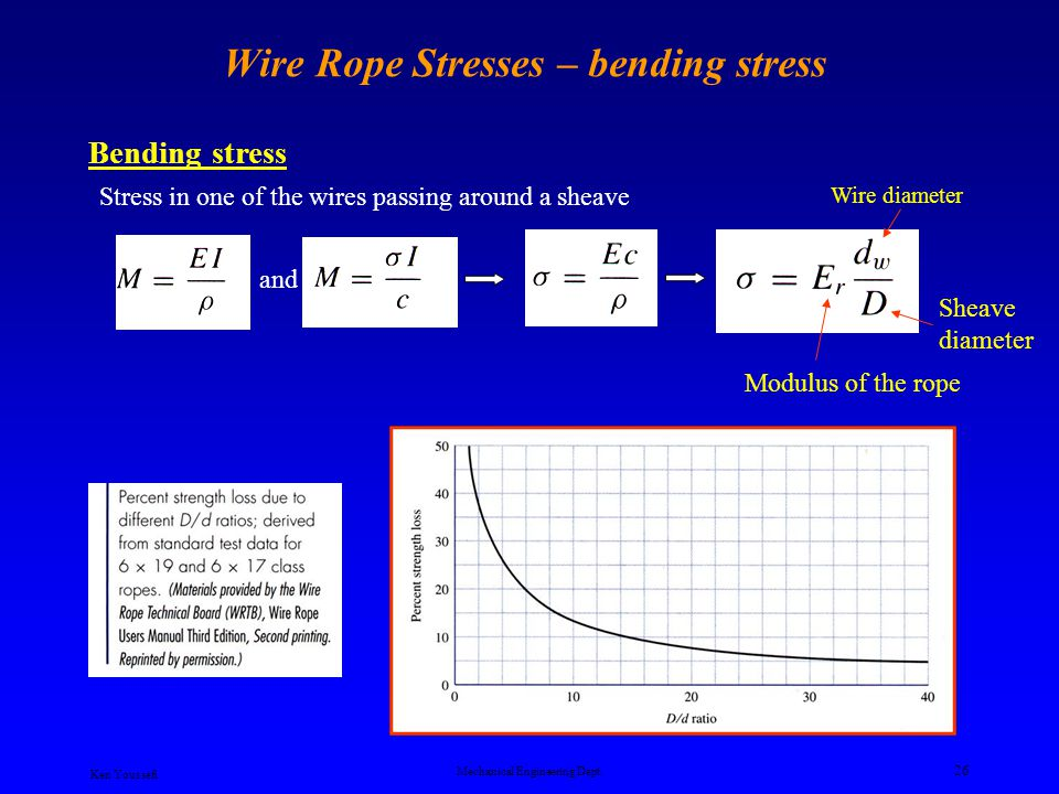 Wire Rope Stresses – bending stress