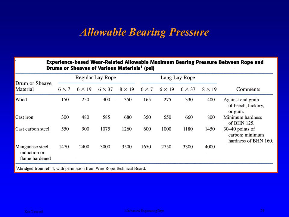 Allowable Bearing Pressure