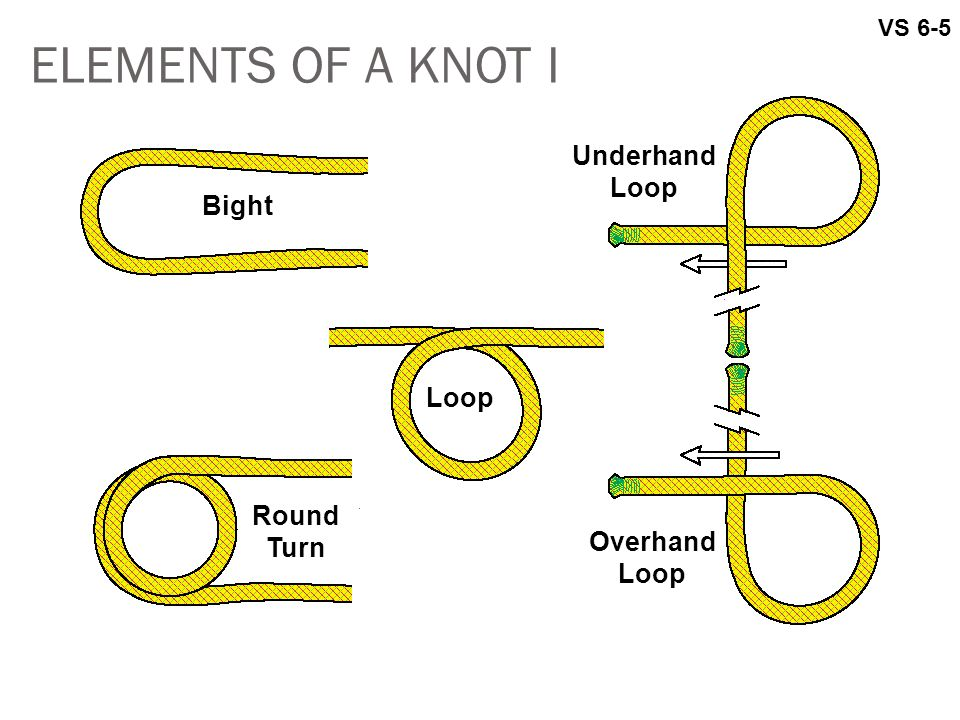 ELEMENTS OF A KNOT I Underhand Loop Bight Loop Round Turn Overhand