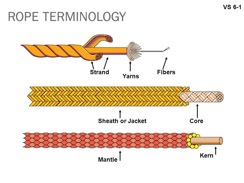 ROPE TERMINOLOGY VS 6-1 Strand Fibers Yarns Sheath or Jacket Core Kern