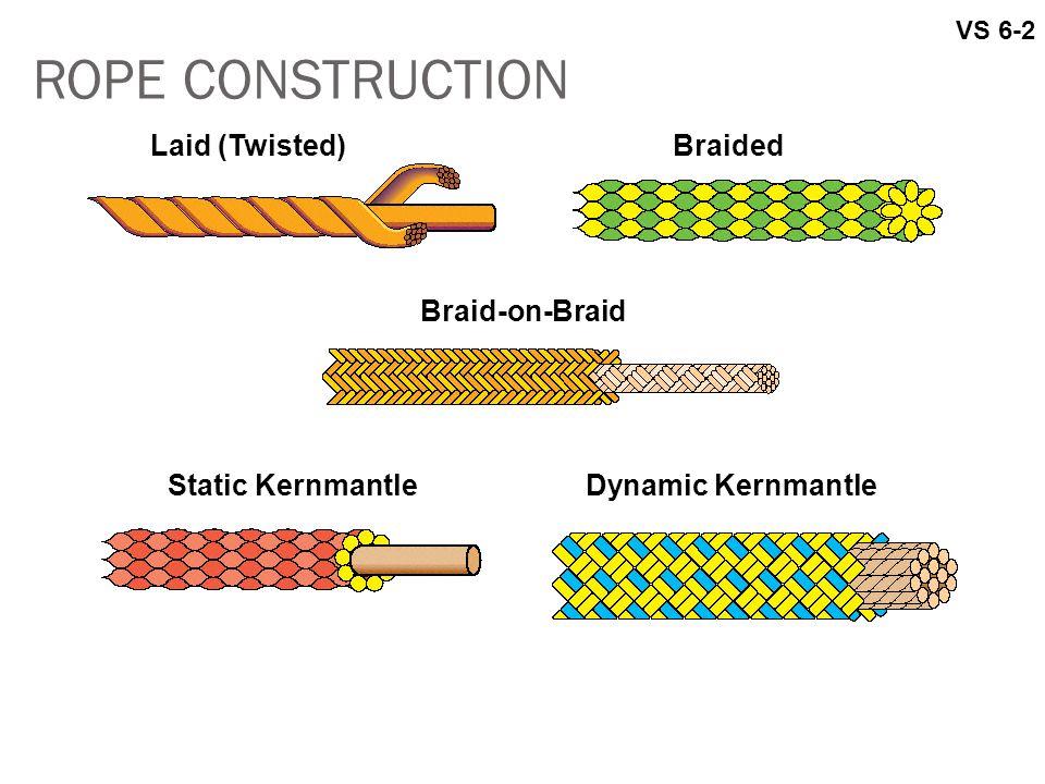 ROPE CONSTRUCTION Laid (Twisted) Braided Braid-on-Braid